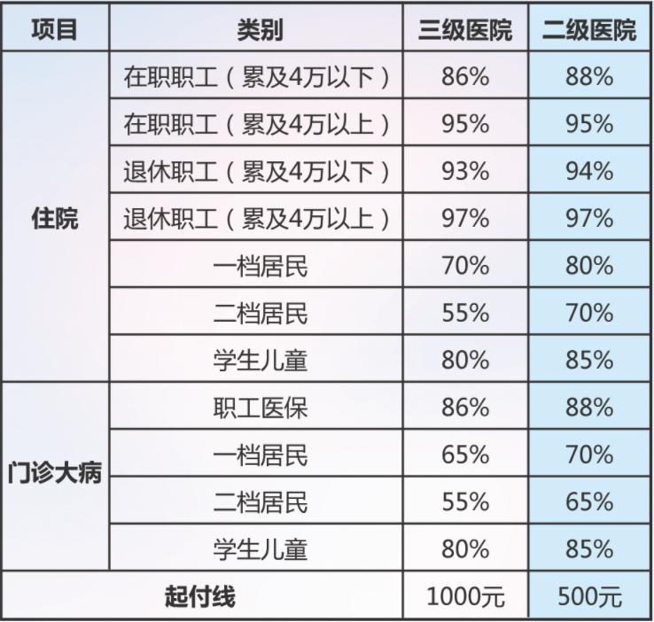 青岛慢性病医院 调理糖尿病高血压冠心病医保大病机构